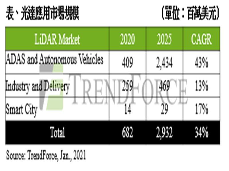 TrendForce:估2025年光達市場規模將達29億美元 ADAS與自動駕駛為主流應用領域。(TrendForce提供)