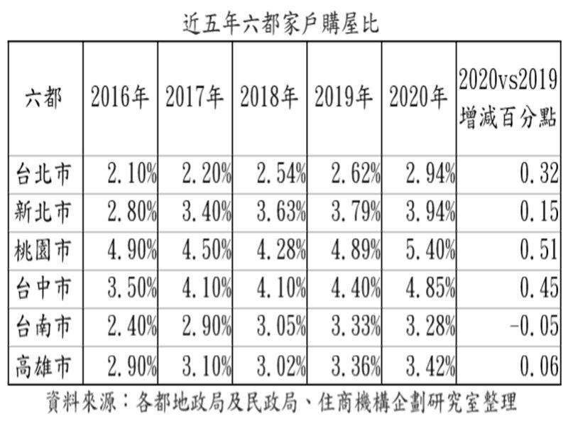 2020年房市紅紅火火 桃園家戶購屋比以5.4%傲視六都。(廠商提供)