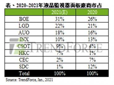 TrendForce:受限於IC供應吃緊 2021年液晶監視器面板出貨瓶頸仍在