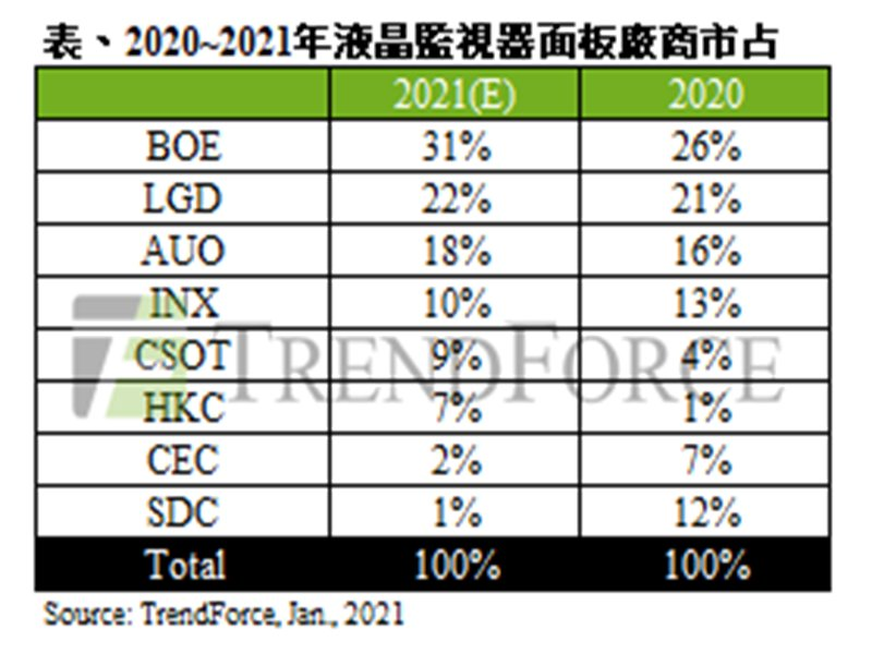TrendForce:受限於IC供應吃緊 2021年液晶監視器面板出貨瓶頸仍在。(TrendForce提供)