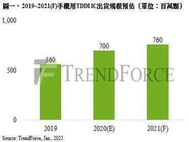 TrendForce:2021年TDDI IC需求強勁 手機用年成長約8.6%、平板電腦則高達46.2%