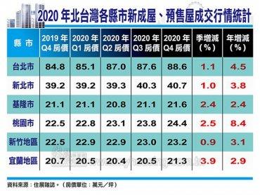 住展雜誌:打房難影響復甦趨勢 2020年Q4北台灣新成屋及預售屋房價連2季季增、年增均正成長