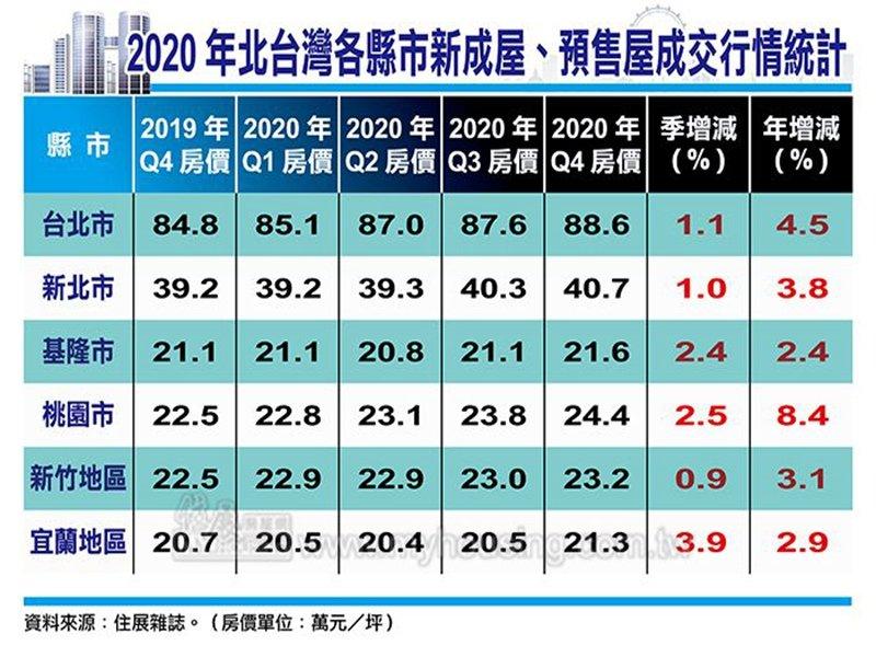 住展雜誌:打房難影響復甦趨勢 2020年Q4北台灣新成屋及預售屋房價連2季季增、年增均正成長。(住展提供)