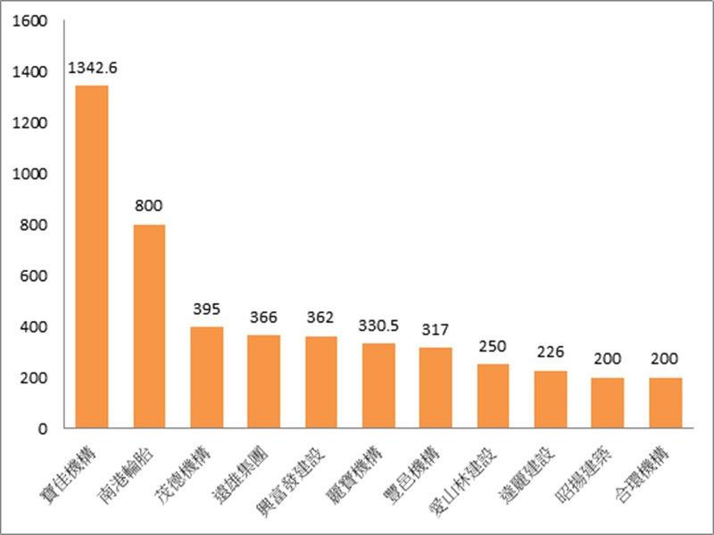 2020全台十大建商 寶佳總推案1300億元蟬聯冠軍。(廠商提供)