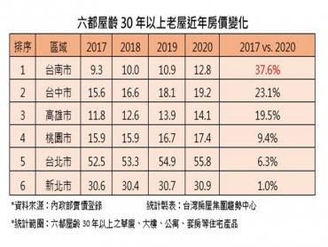 家有一老如獲至寶 台南老屋4年漲逾37%