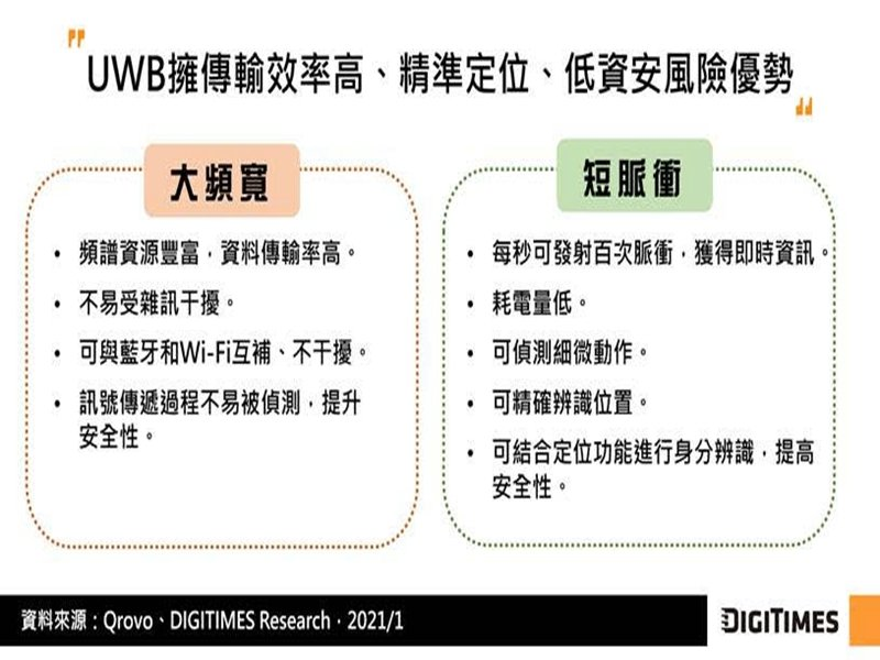 DIGITIMES Research:UWB風潮來襲 蘋果增加穿戴和家用裝置 Android陣營推出支援機款。(DIGITIMES Research提供)