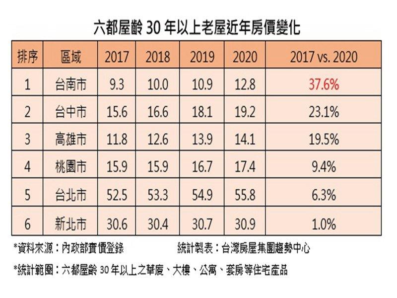 家有一老如獲至寶 台南老屋4年漲逾37%。(廠商提供)