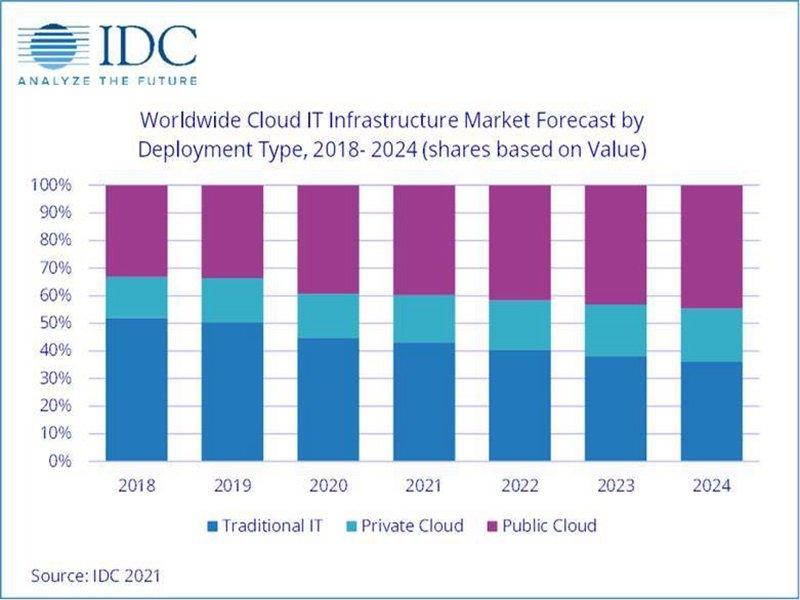 IDC:全球公有雲IT基礎架構市場2020年Q3保持強勁增長。(IDC提供)