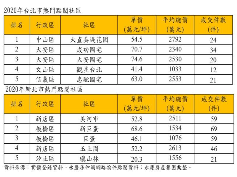 永慶房屋:2020年雙北市五大熱門點閱社區出爐!(廠商提供)