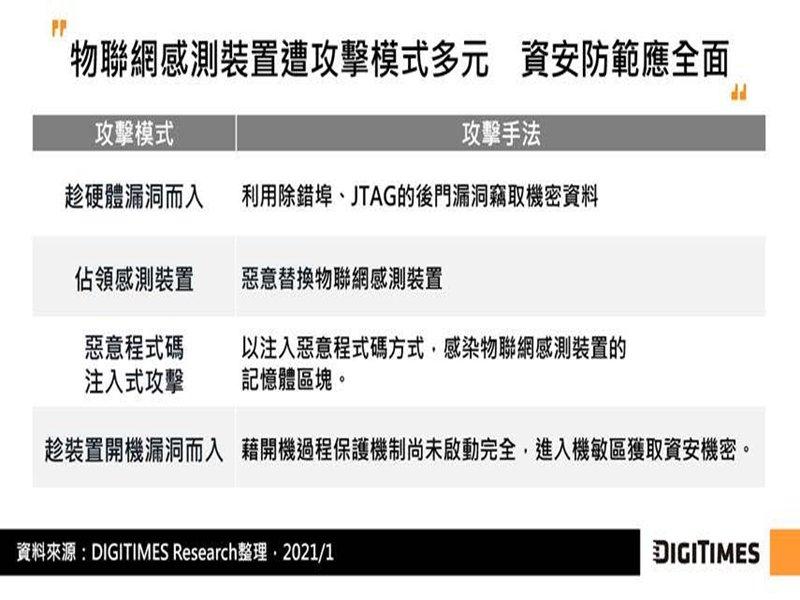 DIGITIMES Research:晶片資安為物聯網防護鏈關鍵角色 IC設計業者著手實現硬體RoT信任基礎。(DIGITIMES Research提供)