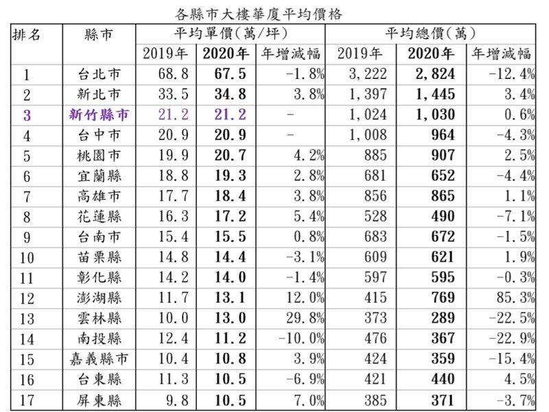 新竹大樓房價全台第三高 台北買一戶可買屏東七戶。(廠商提供)