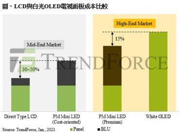 TrendForce:2021年Mini LED背光電視規格戰開打 相關晶片產值上看2.7億美元