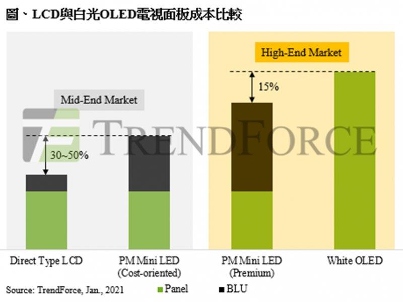 TrendForce:2021年Mini LED背光電視規格戰開打 相關晶片產值上看2.7億美元。(TrendForce提供)