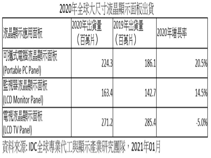 IDC:大尺寸液晶顯示產業榮景持續至2021上半年 面板廠全年獲利可期。(IDC提供)