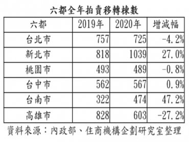 房市大好?新北市法拍轉移量創9年新高 台南市法拍年增幅近5成創2016年以來新高