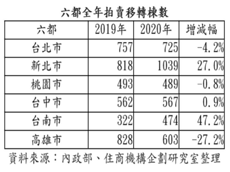房市大好?新北市法拍轉移量創9年新高 台南市法拍年增幅近5成創2016年以來新高。(廠商提供)