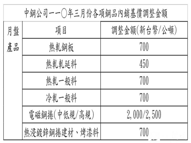 中鋼3月內銷月盤價調漲2.5% 電磁鋼捲調幅較高。(中鋼提供)