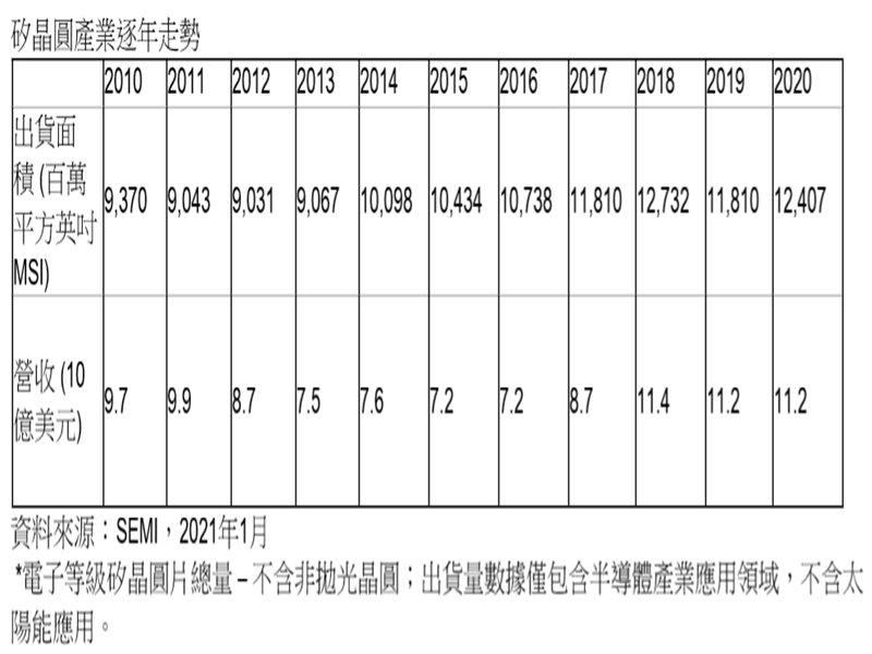 SEMI:2020年矽晶圓出貨面積疫情中逆風成長 全球營收持穩。(SEMI提供)