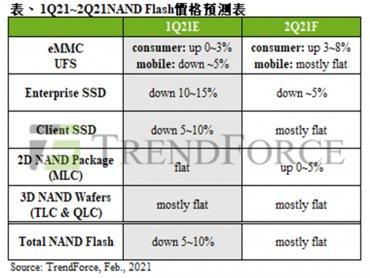 TrendForce:PC端備貨動能暢旺 NAND Flash wafer第一季合約價將止跌回穩