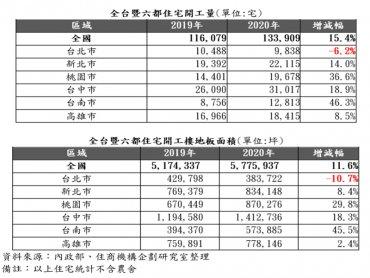 全台開工量13.4萬創新高 台南市量增近5成 台北市獨下滑