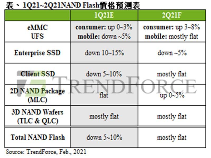 TrendForce:PC端備貨動能暢旺 NAND Flash wafer第一季合約價將止跌回穩。(TrendForce提供)