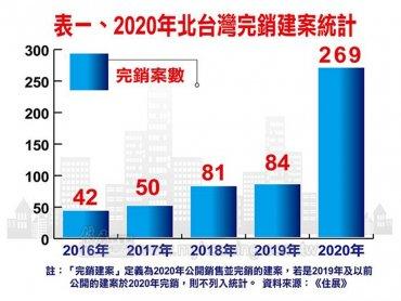 住展雜誌:2020年北台灣完銷建案達269個 暴增185個