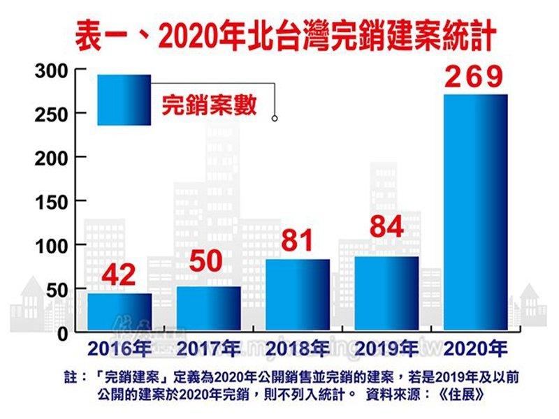 住展雜誌:2020年北台灣完銷建案達269個 暴增185個。(住展提供)