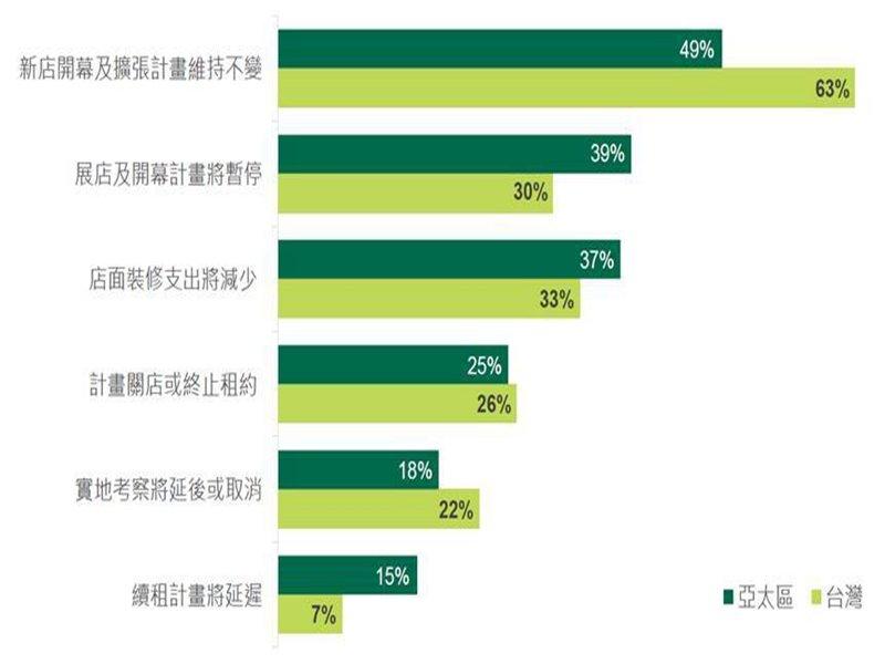 CBRE世邦魏理仕:疫後零售大調查 六成三台灣商家將重啟展店。(廠商提供)