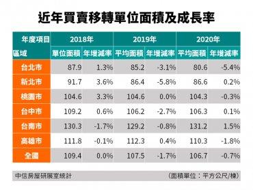 房價走揚 2020年六都建物買賣移轉單位面積縮水0.7%