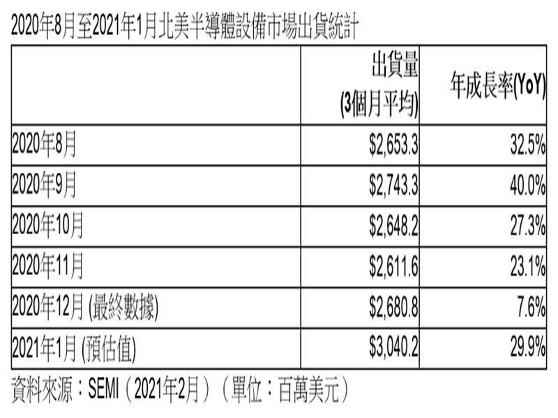 SEMI:2021年1月北美半導體設備出貨首度超越30億美元。(SEMI提供)