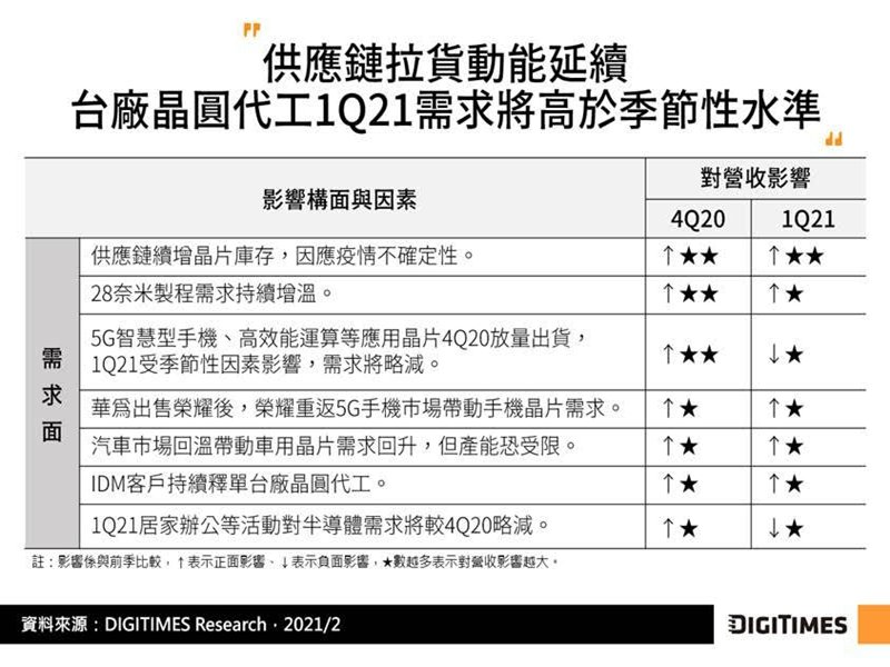 DIGITIMES Research:2021年台灣晶圓代工業展望樂觀 全年合計營收可望突破600億美元。(DIGITIMES Research提供)