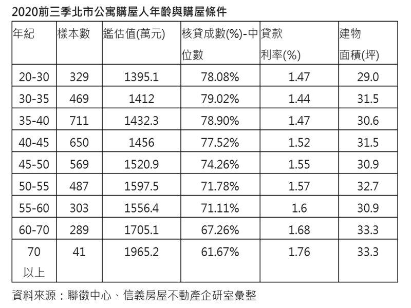 北市公寓購屋主力 35~45歲最捧場。(廠商提供)