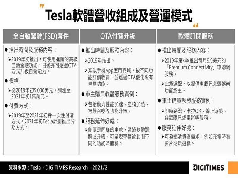 DIGITIMES Research:2021年Tesla電動車銷量將年增60% 將以FSD及OTA建構軟體定義車價值。(DIGITIMES Research提供)