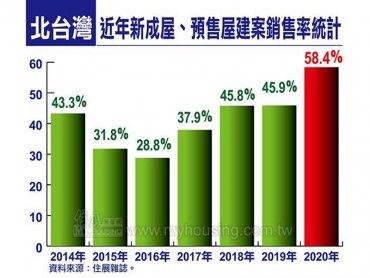 住展雜誌:2020年北台灣新成屋、預售屋建案平均銷售率創2014年以來新高