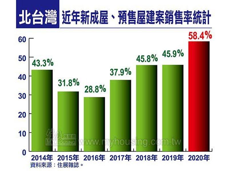 住展雜誌:2020年北台灣新成屋、預售屋建案平均銷售率創2014年以來新高。(住展提供)