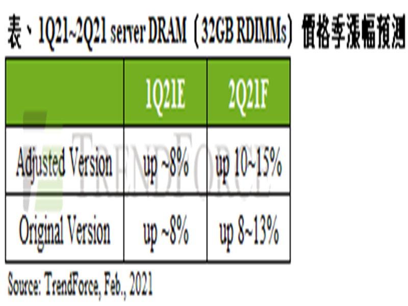 TrendForce:產能受限 server DRAM第二季合約價漲幅達10~15%。(TrendForce提供)