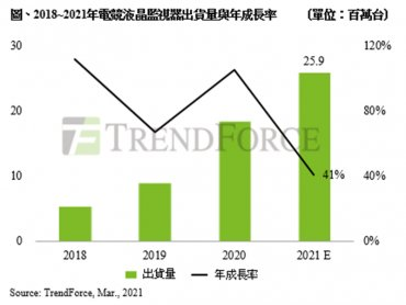 TrendForce:電競液晶監視器出貨量翻倍 估2021年將突破2500萬台