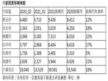 2021年前兩月移轉年增18% 房市自用買盤續復甦