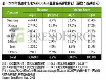 TrendForce:受智慧型手機品牌廠積極下單支撐 2020Q4 NAND Flash總營收僅小跌2.9%