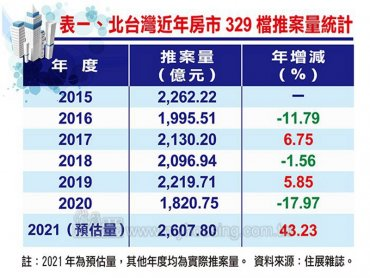 住展雜誌:北台灣2021年房市329檔預估推案量可望寫下歷年同期新高