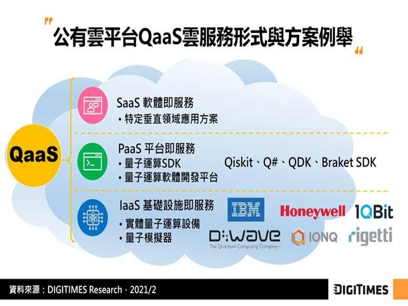 DIGITIMES Research:量子運算商轉輪廓成形 公有雲平台布局QaaS將成新舊技術融合關鍵推手。(DIGITIMES Research提供)