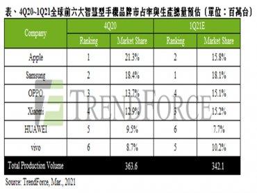 TrendForce:智慧型手機淡季不淡 估Q1季減僅6% 全年上看13.6億支