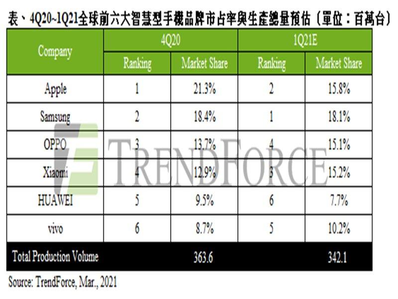 TrendForce:智慧型手機淡季不淡 估Q1季減僅6% 全年上看13.6億支。(TrendForce提供)