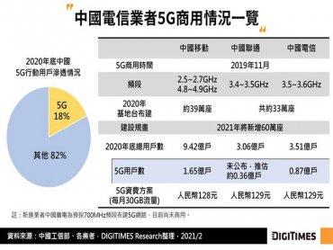 DIGITIMES Research:中韓美三國合計5G用戶數已達3.15億 2021年多國將續擴大商用覆蓋