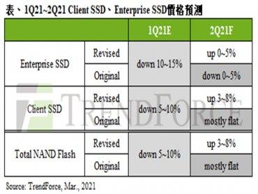 TrendForce:第二季筆電用client SSD搶先漲價 報價季增3~8%