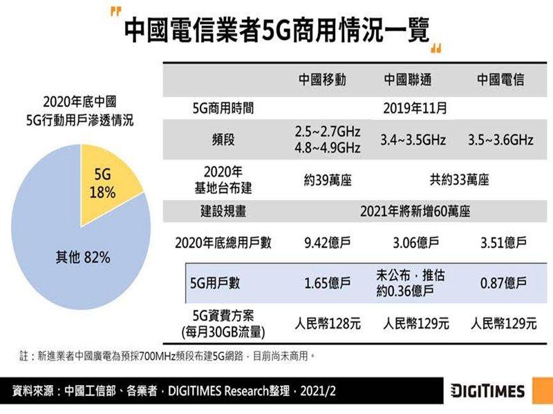 DIGITIMES Research:中韓美三國合計5G用戶數已達3.15億 2021年多國將續擴大商用覆蓋。(DIGITIMES Research提供)