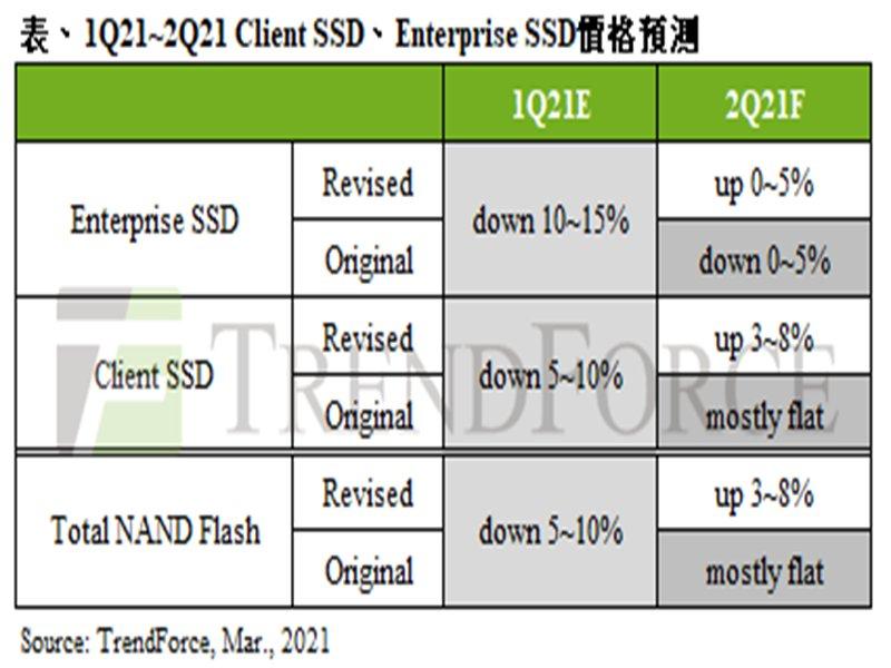 TrendForce:第二季筆電用client SSD搶先漲價 報價季增3~8%。(TrendForce提供)