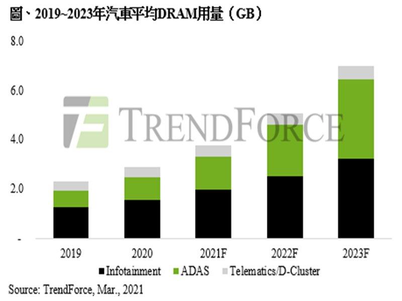 TrendForce:自駕車產業助攻 2024年車用DRAM位元消耗量將占整體DRAM 3%以上。(TrendForce提供)