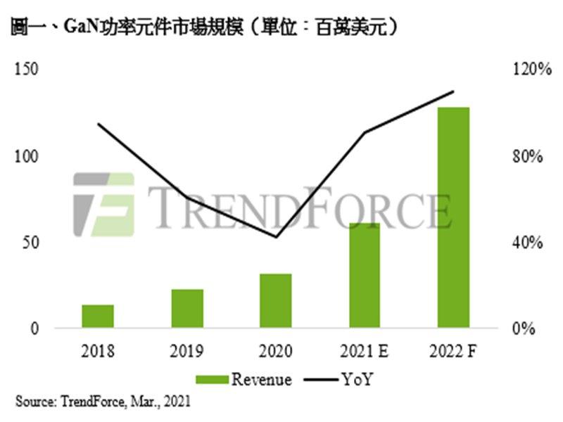 TrendForce:2021年第三代半導體成長力道強勁 GaN功率元件產值年增90.6%為最。(TrendForce提供)