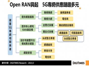 DIGITIMES Research:Wi-Fi 6與5G可於專網形成互補 5G因低延遲特性更具發展潛力